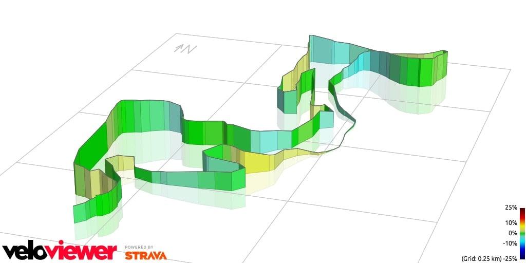 Mountain Biking Glacier Ridge 3D profile