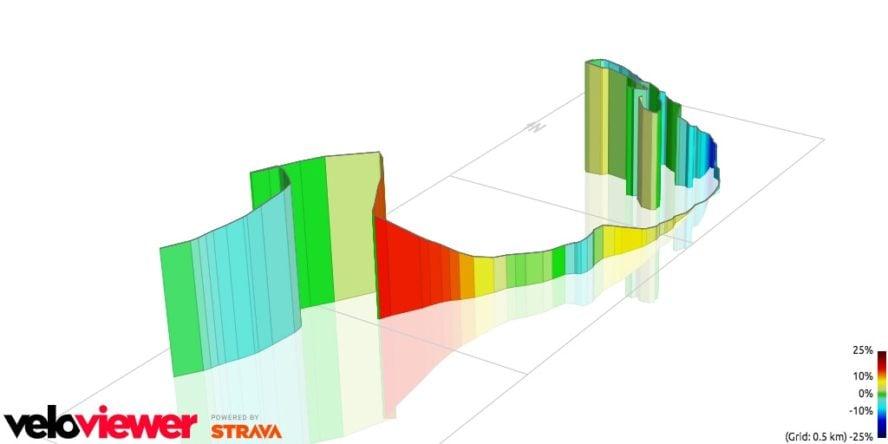 Mountain Biking Highbridge Park 3D profile